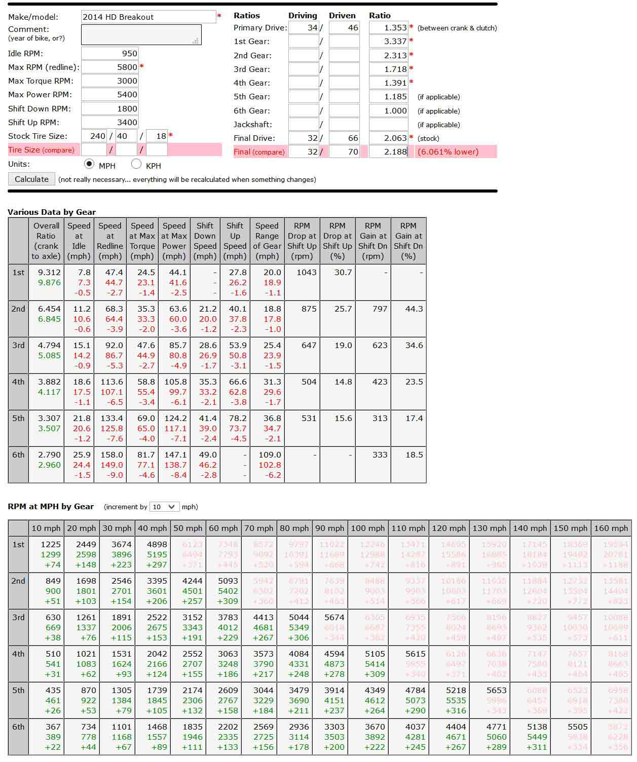 Drive ratio upgrade how to belt pulleys primary sprockets charts below with gear mph and rpm data for the 32t70t pulley combo vs 32t66t stock red and green numbers are the 3270 values geenschuldenfo Images